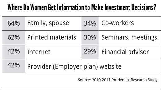 InvestDecision